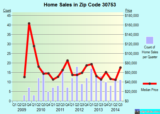 Zip code 30753 (Trion, Georgia) real estate house value trends