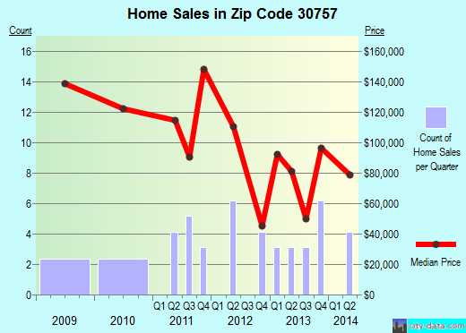 Zip code 30757 (, Georgia) real estate house value trends