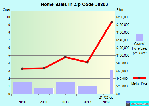 Zip code 30803 (Avera, Georgia) real estate house value trends