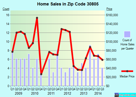 Zip code 30805 (Augusta-Richmond County, Georgia) real estate house value trends