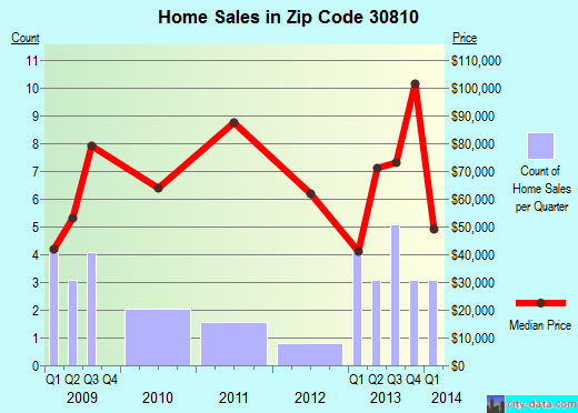 Zip code 30810 (Gibson, Georgia) real estate house value trends
