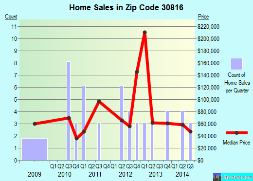 Zip code 30816 (Keysville, Georgia) real estate house value trends