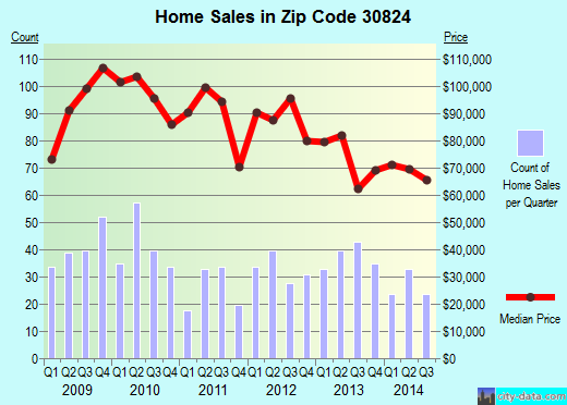 Zip code 30824 (Thomson, Georgia) real estate house value trends