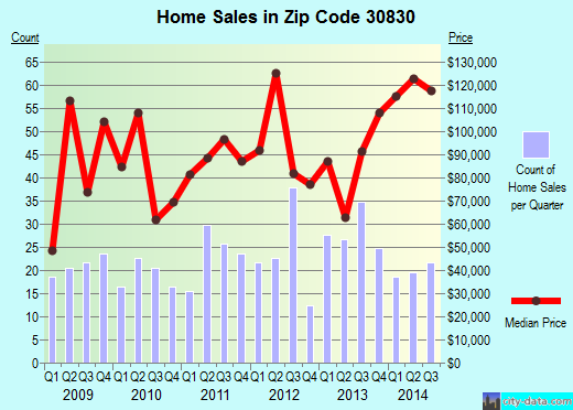 Zip code 30830 (Waynesboro, Georgia) real estate house value trends