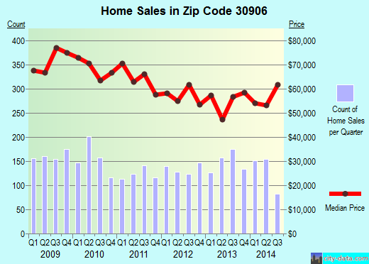 Zip code 30906 (Augusta-Richmond County, Georgia) real estate house value trends