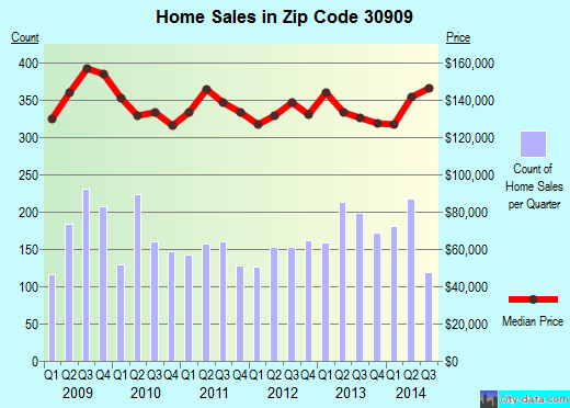 Zip code 30909 (Augusta-Richmond County, Georgia) real estate house value trends