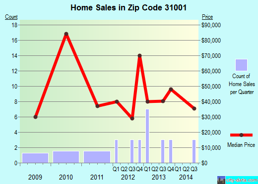 Zip code 31001 (Abbeville, Georgia) real estate house value trends