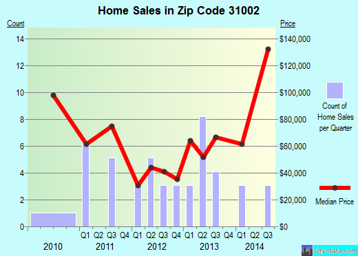 Zip code 31002 (Adrian, Georgia) real estate house value trends