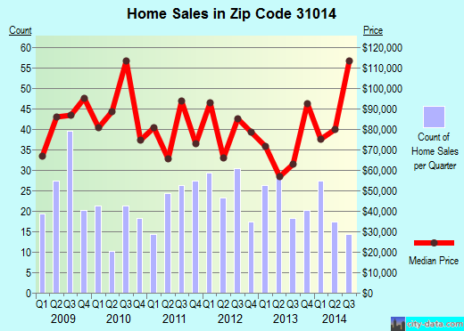 Zip code 31014 (Cochran, Georgia) real estate house value trends