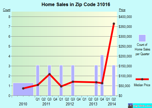 Zip code 31016 (CULLODEN, Georgia) real estate house value trends