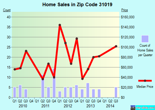 Zip code 31019 (Dexter, Georgia) real estate house value trends