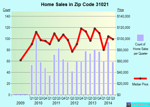Zip code 31021 (Dublin, Georgia) real estate house value trends