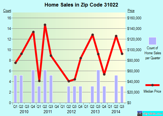 Zip code 31022 (DUDLEY, Georgia) real estate house value trends