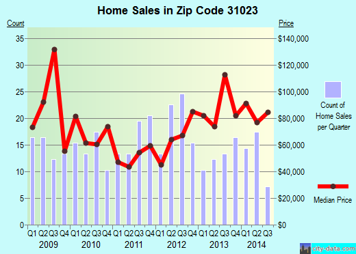 Zip code 31023 (Eastman, Georgia) real estate house value trends