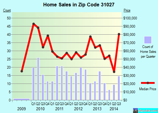 Zip code 31027 (East Dublin, Georgia) real estate house value trends