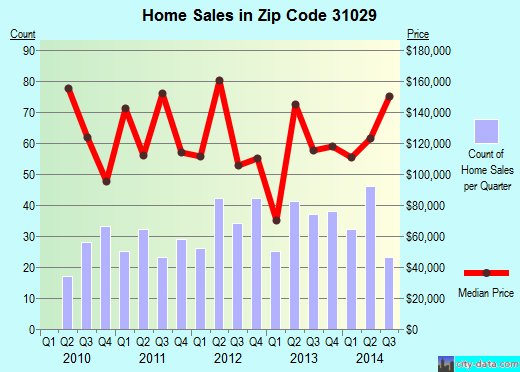 Zip code 31029 (Forsyth, Georgia) real estate house value trends