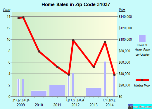 Zip code 31037 (Helena, Georgia) real estate house value trends