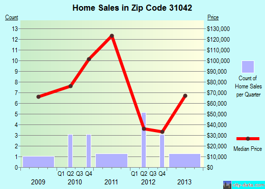 Zip code 31042 (Irwinton, Georgia) real estate house value trends