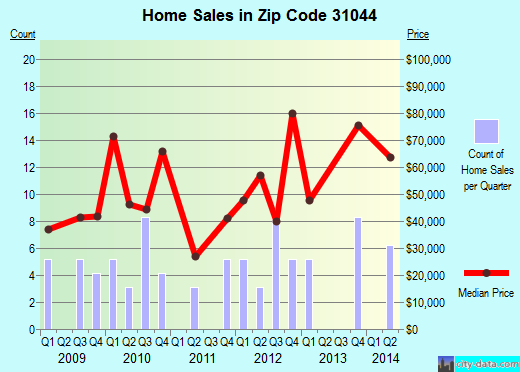 Zip code 31044 (Jeffersonville, Georgia) real estate house value trends