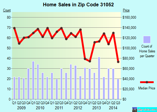 Zip code 31052 (, Georgia) real estate house value trends