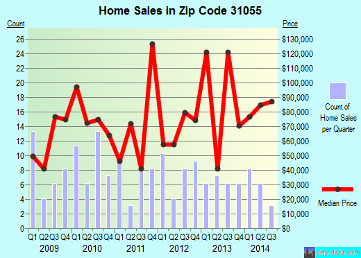 Zip code 31055 (McRae, Georgia) real estate house value trends