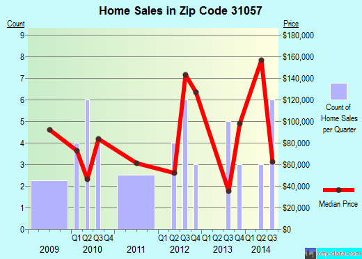 Zip code 31057 (Marshallville, Georgia) real estate house value trends