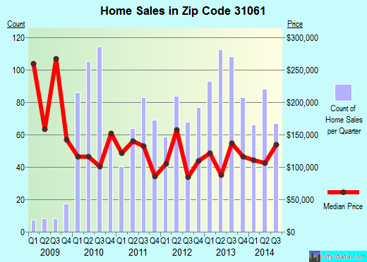 Zip code 31061 (MILLEDGEVILLE, Georgia) real estate house value trends