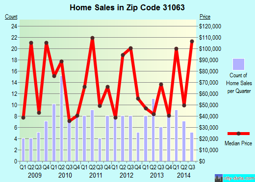 Zip code 31063 (MONTEZUMA, Georgia) real estate house value trends