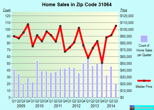 Zip code 31064 (Monticello, Georgia) real estate house value trends