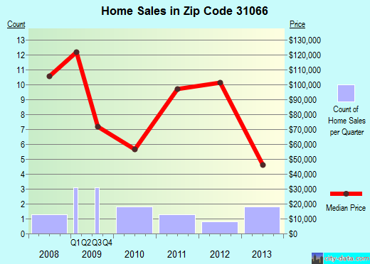 Zip code 31066 (MUSELLA, Georgia) real estate house value trends