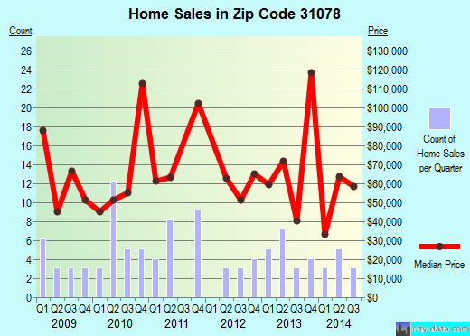 Zip code 31078 (ROBERTA, Georgia) real estate house value trends