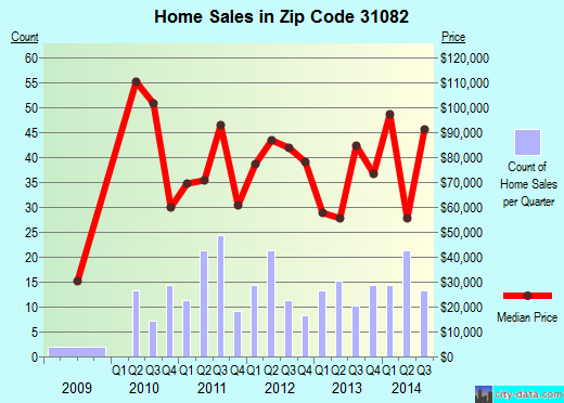 Zip code 31082 (Sandersville, Georgia) real estate house value trends
