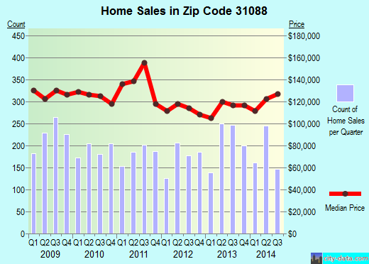 Zip code 31088 (Warner Robins, Georgia) real estate house value trends