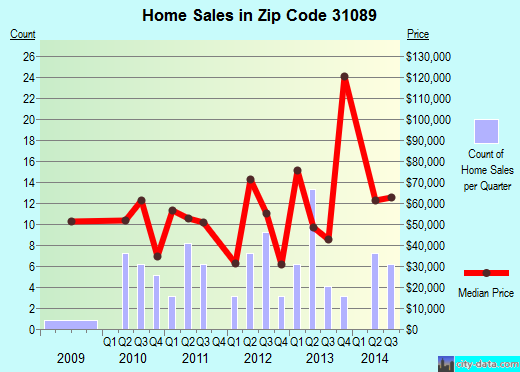Zip code 31089 (Tennille, Georgia) real estate house value trends