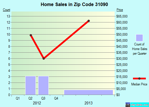 Zip code 31090 (Toomsboro, Georgia) real estate house value trends