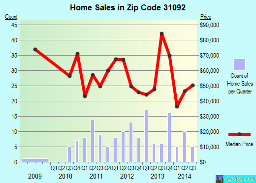 Zip code 31092 (Vienna, Georgia) real estate house value trends