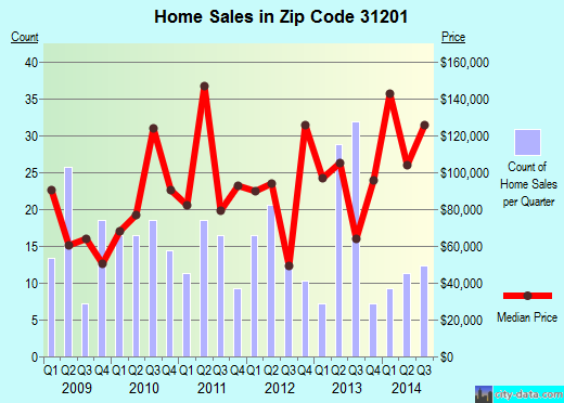 Zip code 31201 (Macon, Georgia) real estate house value trends