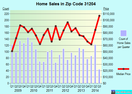 Zip code 31204 (Macon, Georgia) real estate house value trends