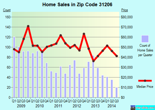 Zip code 31206 (Macon, Georgia) real estate house value trends