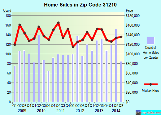 Zip code 31210 (Macon, Georgia) real estate house value trends