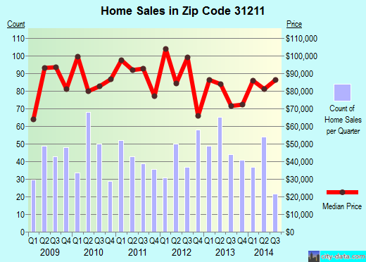Zip code 31211 (Macon, Georgia) real estate house value trends