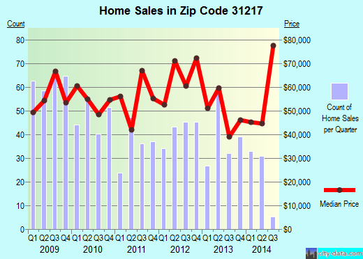 Zip code 31217 (Macon, Georgia) real estate house value trends