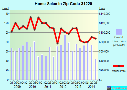 Zip code 31220 (, Georgia) real estate house value trends