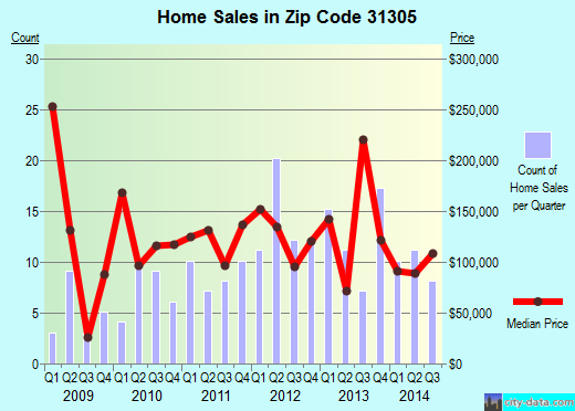 Zip code 31305 (Darien, Georgia) real estate house value trends