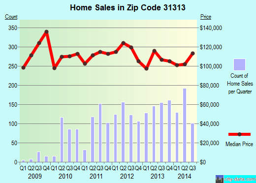 Zip code 31313 (Hinesville, Georgia) real estate house value trends