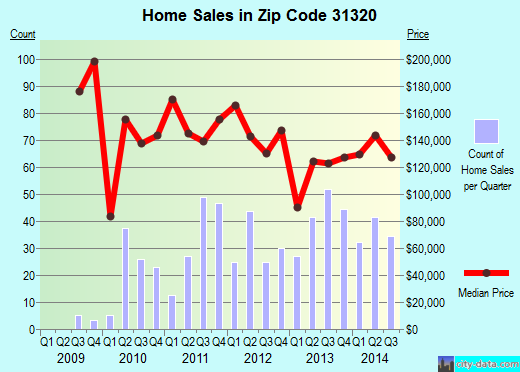 Zip code 31320 (MIDWAY, Georgia) real estate house value trends