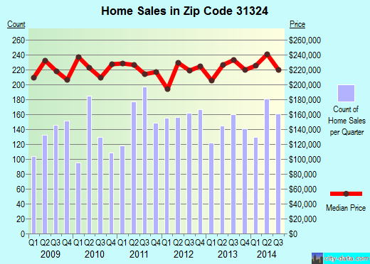 Zip code 31324 (RICHMOND HILL, Georgia) real estate house value trends