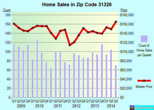 Zip code 31326 (Rincon, Georgia) real estate house value trends