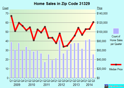 Zip code 31329 (Springfield, Georgia) real estate house value trends