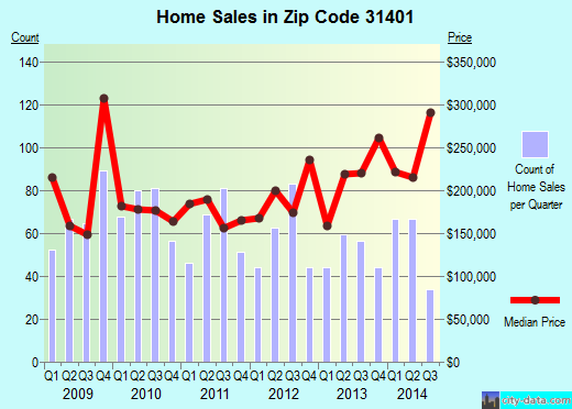 Zip code 31401 (Savannah, Georgia) real estate house value trends